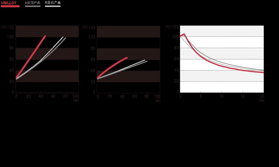 【UNILLOY】与同类产品的温度上升比较